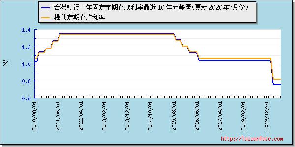 台灣銀行一年期定期存款最近 10 年走勢圖